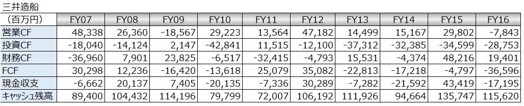 20180225_キャッシュフロー時系列分析_数表_三井造船
