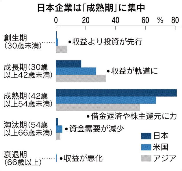 20180204_日本企業は「成熟期」に集中_日本経済新聞朝刊