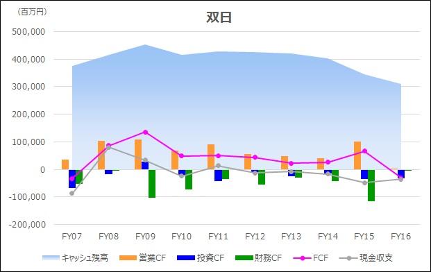 20180217_キャッシュフロー時系列分析_グラフ_双日