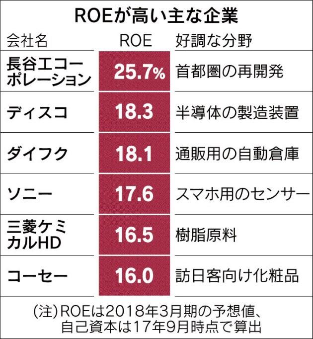 20180314_ROEが高い主な企業_日本経済新聞朝刊