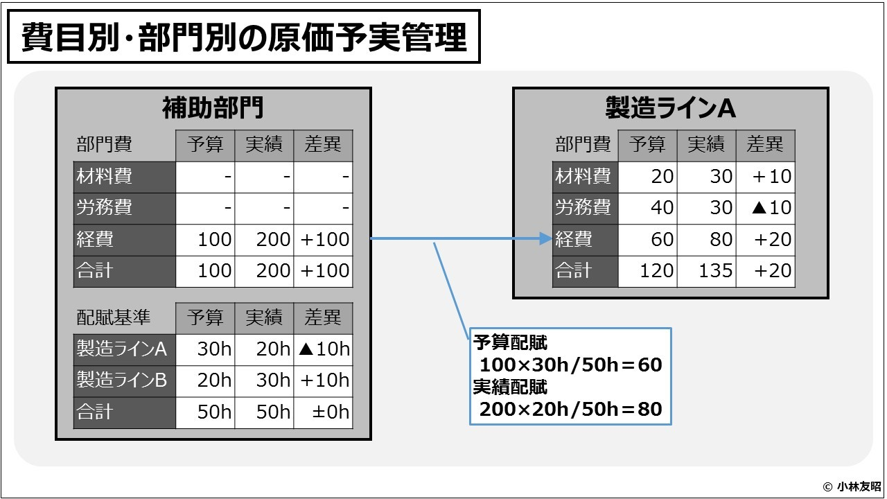 原価計算(入門編)費目別・部門別の原価予実管理