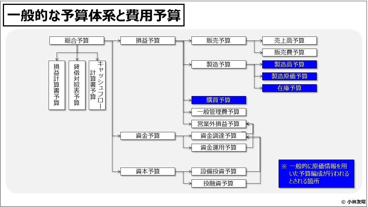 原価計算(入門編)一般的な予算体系と費用予算