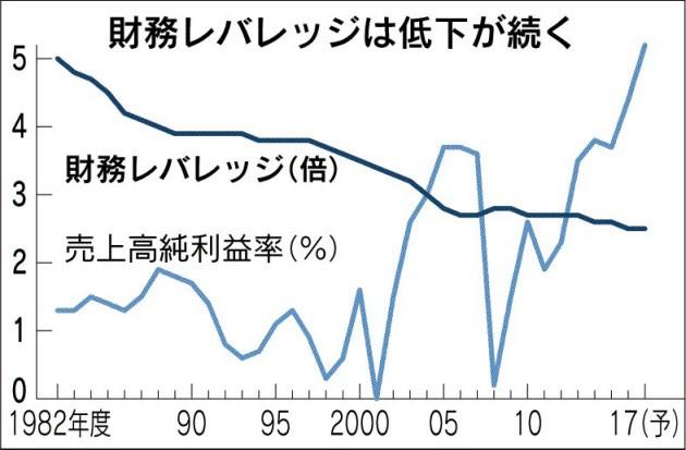 20180314_財務レバレッジは低下が続く_日本経済新聞朝刊