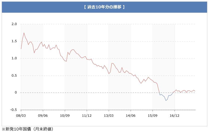 20180320_長期金利推移グラフ_新発10年国債