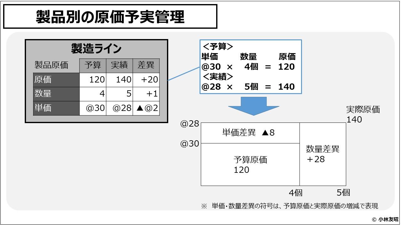 原価計算(入門編)製品別の原価予実管理