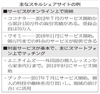 20180305_主なスキルシェアサイトの例_日本経済新聞夕刊
