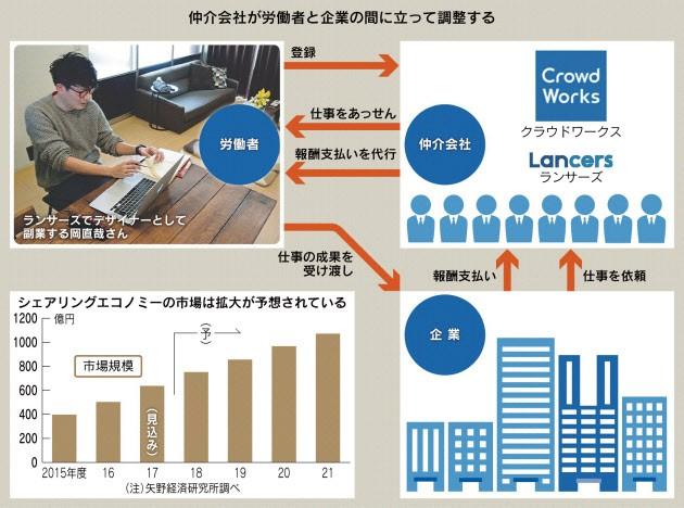 20180227_仲介会社が労働者と企業の間に立って調整する_日本経済新聞電子版