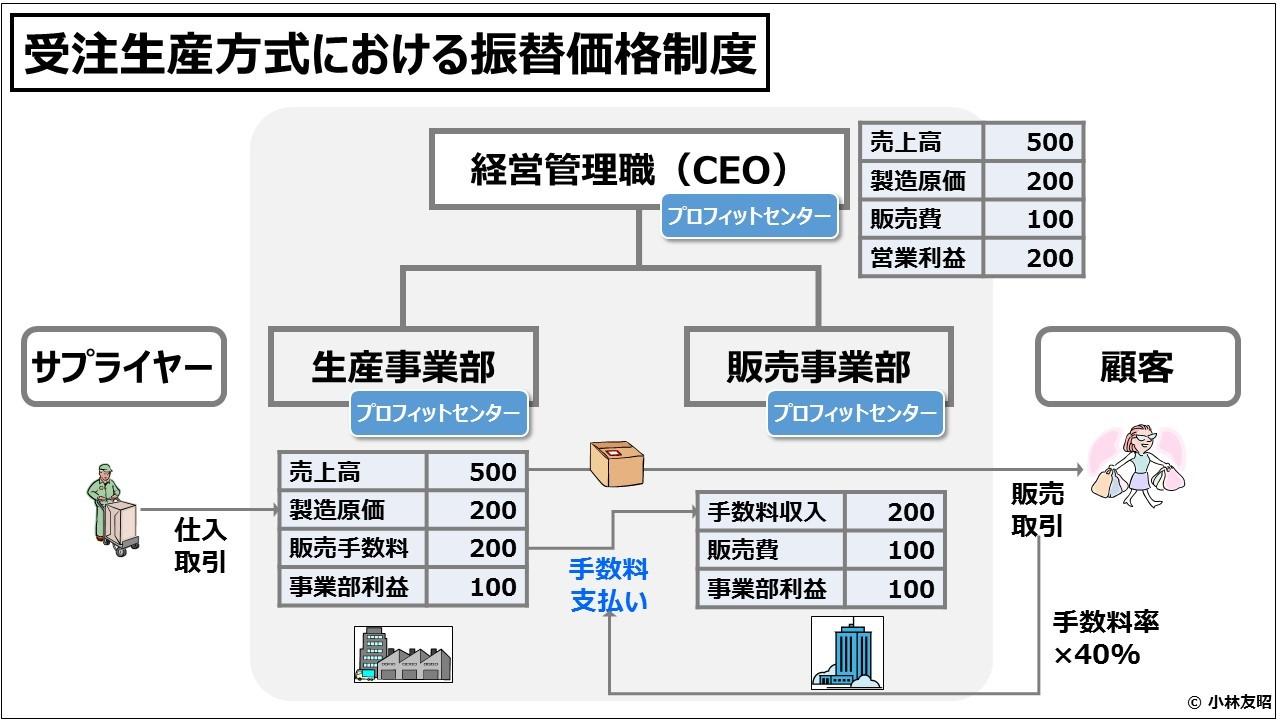 業績管理会計(入門編)受注生産方式における振替価格制度