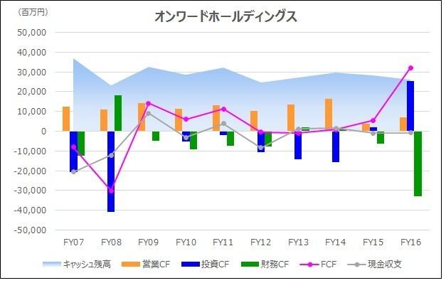 20180301_キャッシュフロー時系列分析_グラフ_オンワードホールディングス