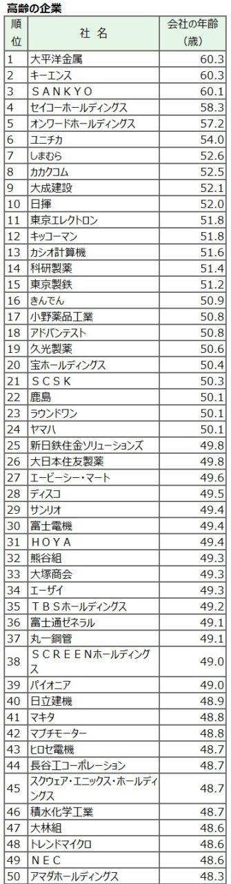 20180203_高齢の企業_日本経済新聞電子版
