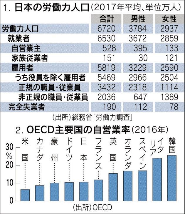 20180309_日本の労働力人口_日本経済新聞朝刊