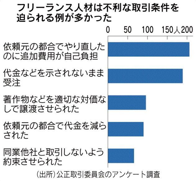 20180216_フリーランス人材は不利な取引条件を迫られる例が多かった_日本経済新聞朝刊