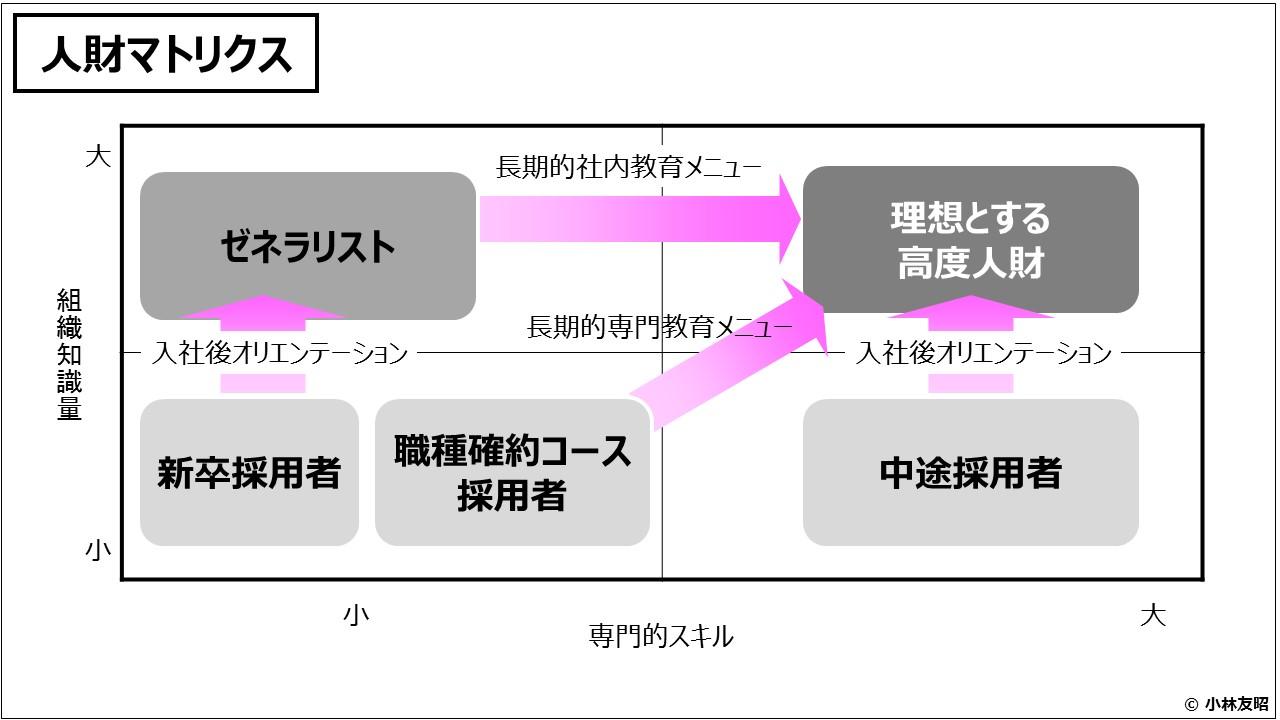 ビジネスモデル(入門編)人財マトリクス