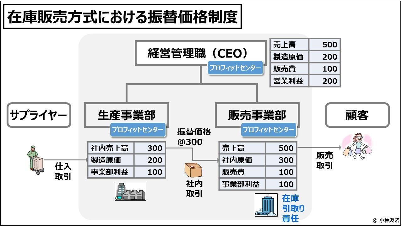 業績管理会計(入門編)在庫販売方式における振替価格制度