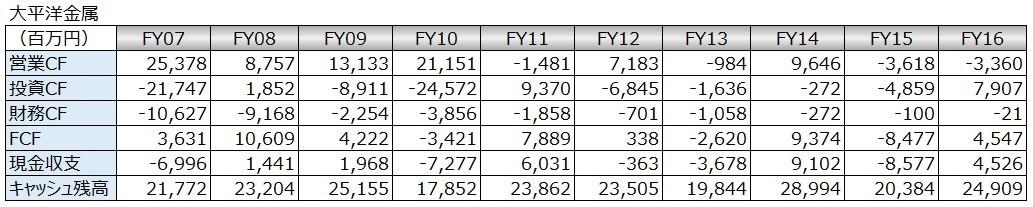 20180301_キャッシュフロー時系列分析_数表_大平洋金属