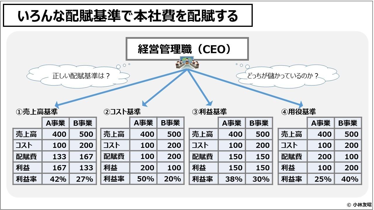業績管理会計(入門編)様々な配賦基準で本社費を配賦する