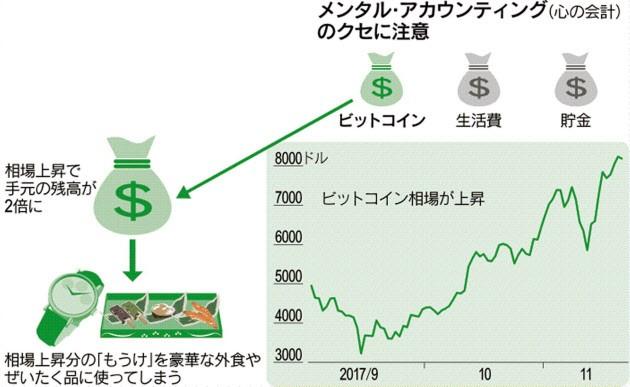 20171126_メンタル・アカウンティング(心の会計)のクセに注意_日本経済新聞電子版