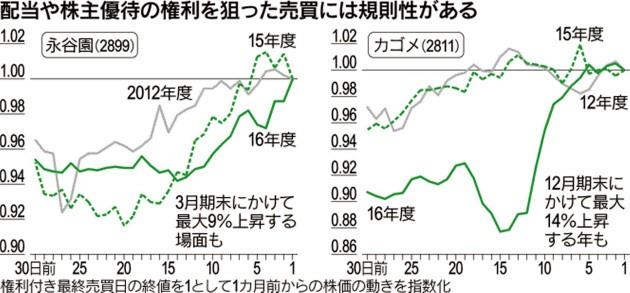 20171126_配当や株主優待の権利を狙った売買には規則性がある_日本経済新聞電子版