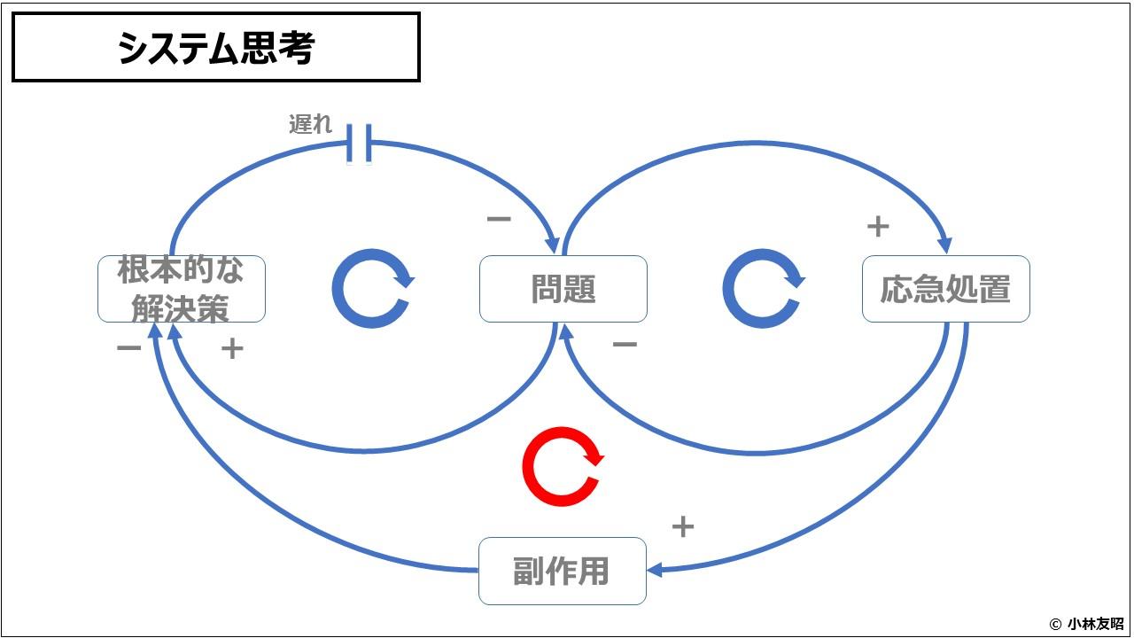 経営戦略(基礎編)システム思考