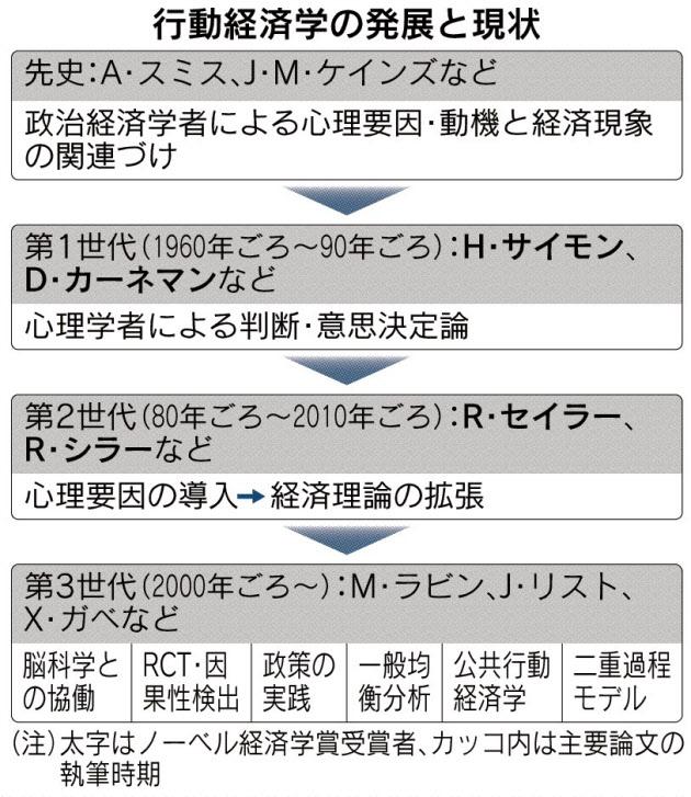 20171018_行動経済学の発展と現状_日本経済新聞朝刊