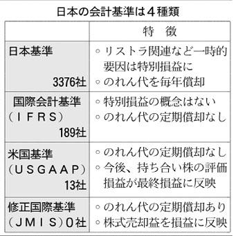 20180414_日本の会計基準は4種類_日本経済新聞朝刊