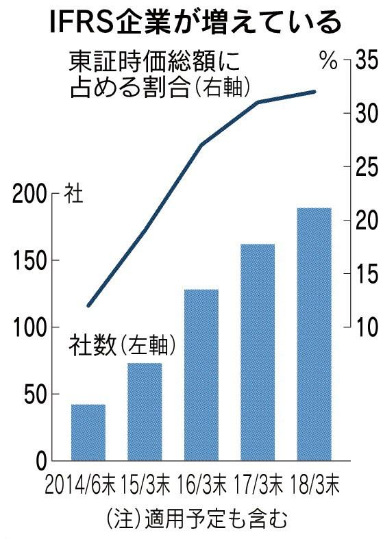 20180414_IFRS企業が増えている_日本経済新聞朝刊