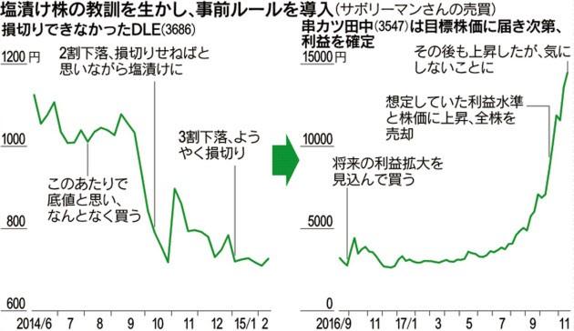 20171126_塩漬け株の教訓を生かし、事前ルールを導入_日本経済新聞電子版