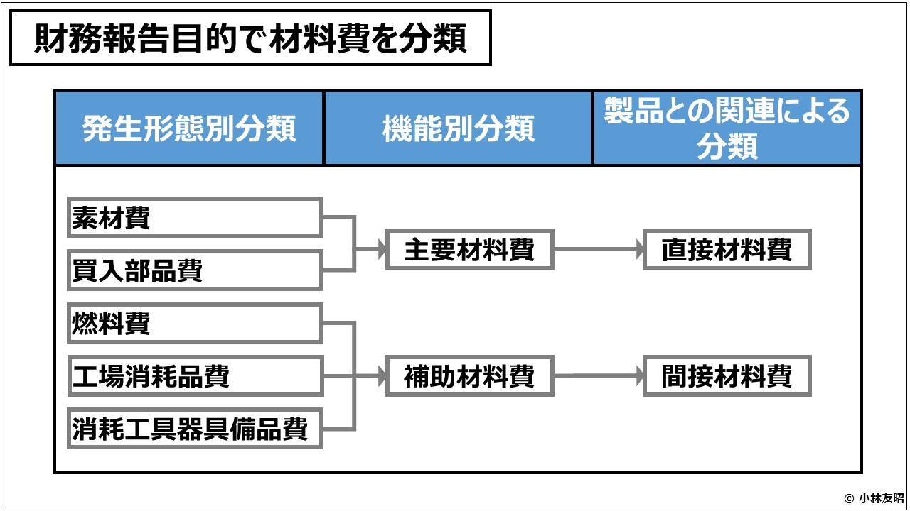 原価計算(入門編)財務報告目的で材料費を分類