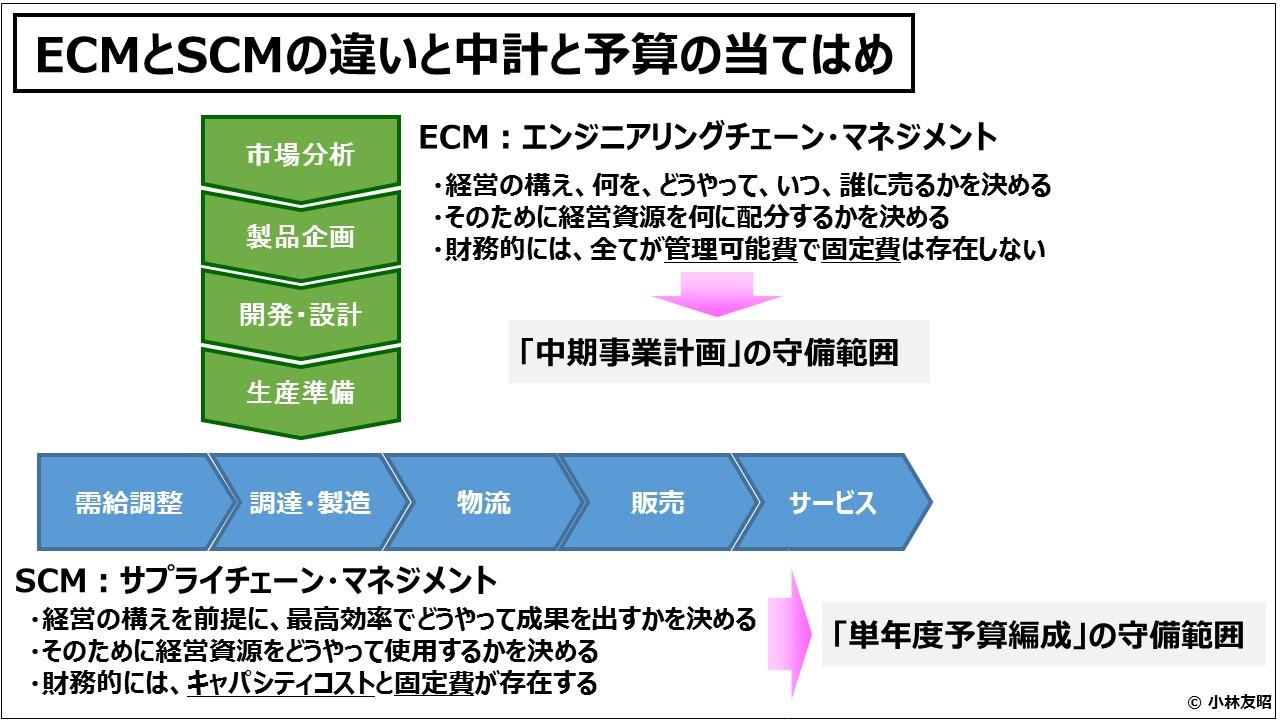 業績管理会計(入門編)ECMとSCMの違いと中計と予算の当てはめ