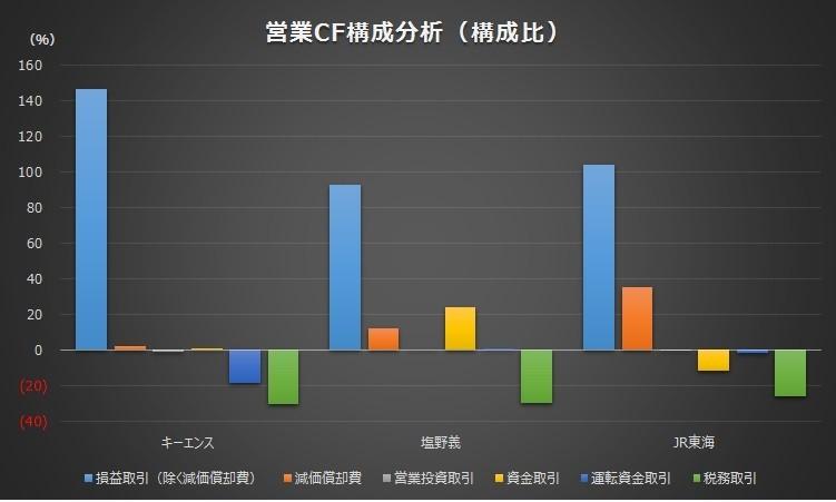20180527_売上高営業キャッシュフロー比率_上位3社_グラフ_営業CF構成_構成比
