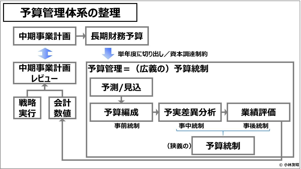 業績管理会計(入門編)予算管理体系の整理