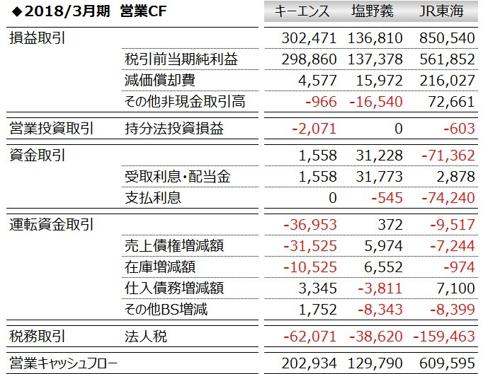 20180527_売上高営業キャッシュフロー比率_上位3社_数表