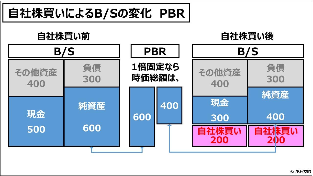 経営管理会計トピック_自社株買いによるBSの変化 PBR