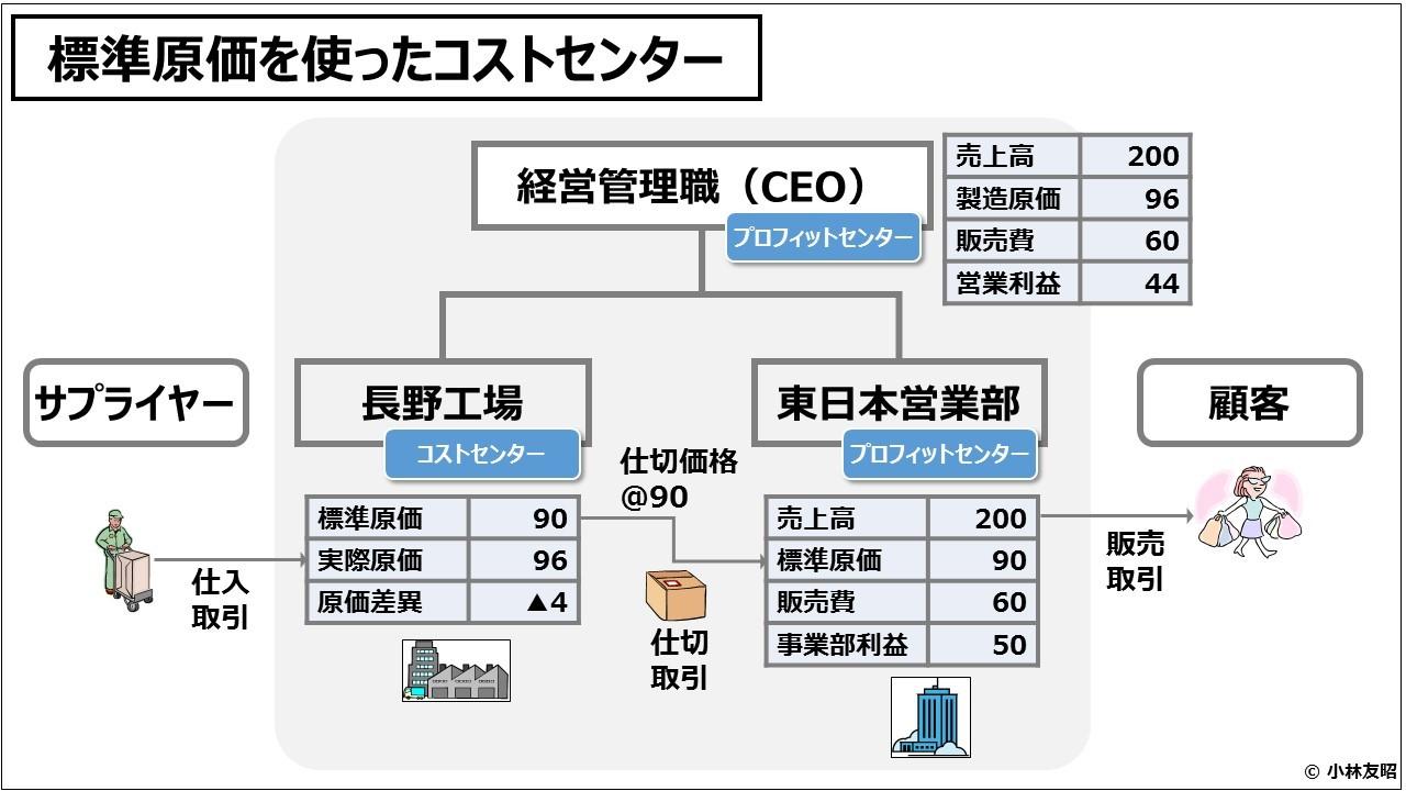 業績管理会計(入門編)標準原価を使ったコストセンター