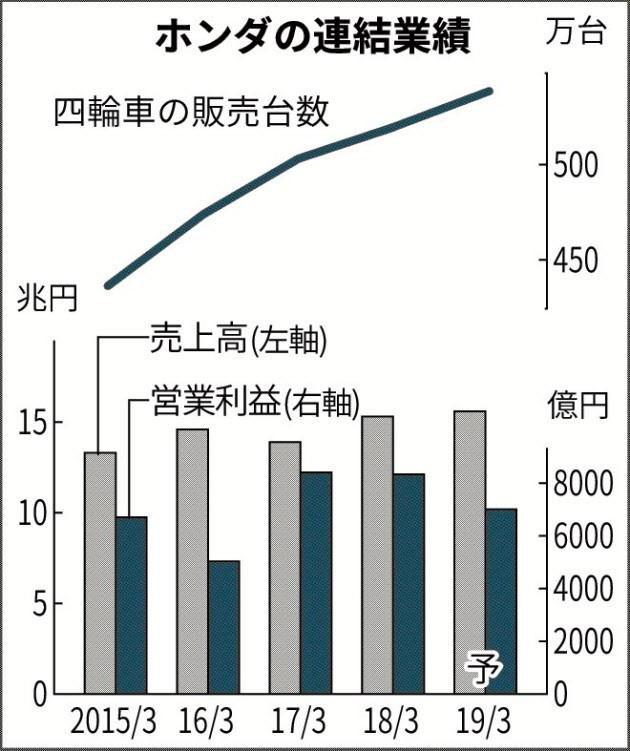 20180509_ホンダの連結業績_日本経済新聞朝刊