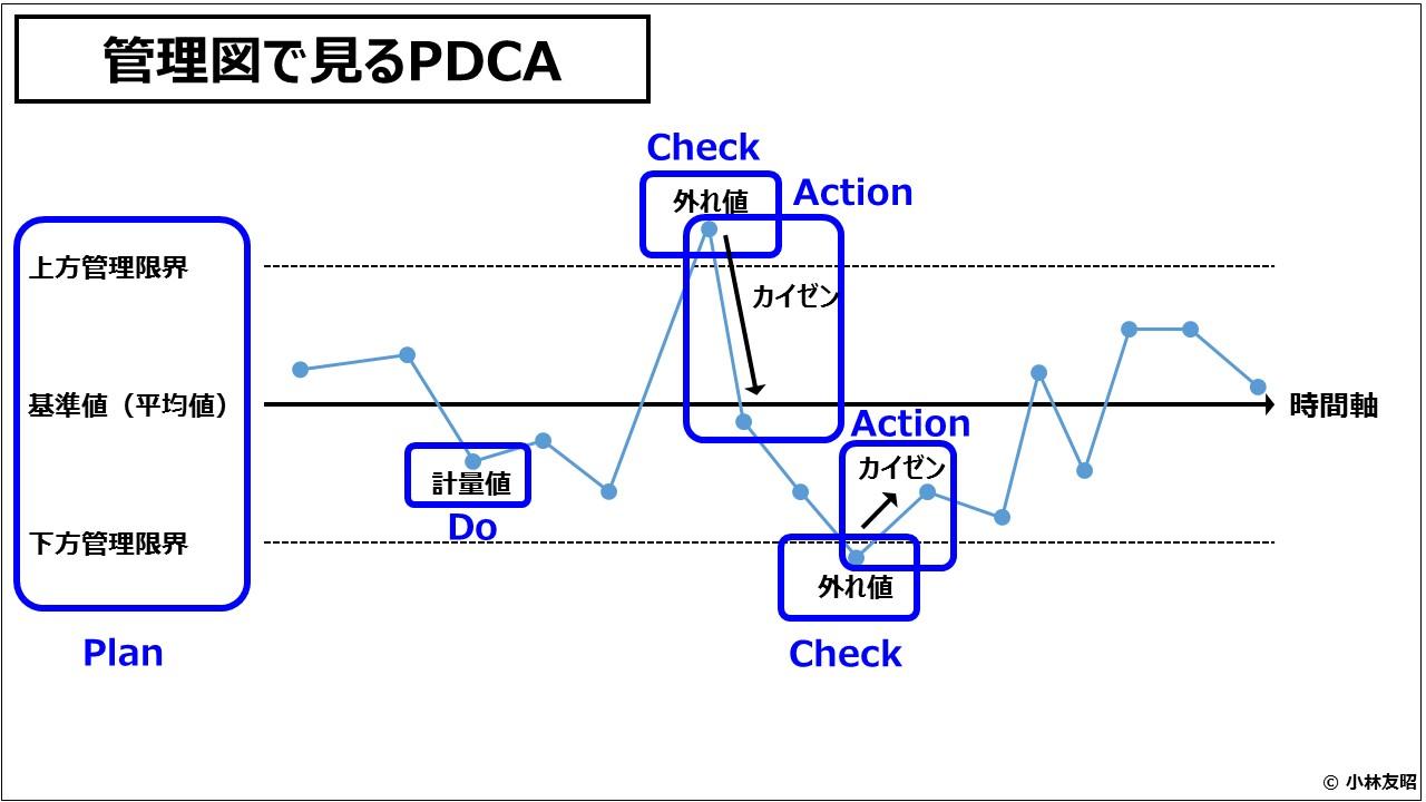 業績管理会計(入門編)管理図で見るPDCA