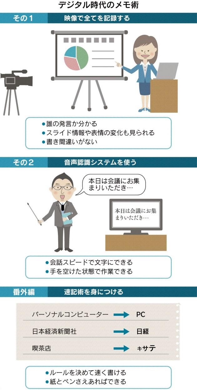 20180501_デジタル時代のメモ術_日本経済新聞夕刊