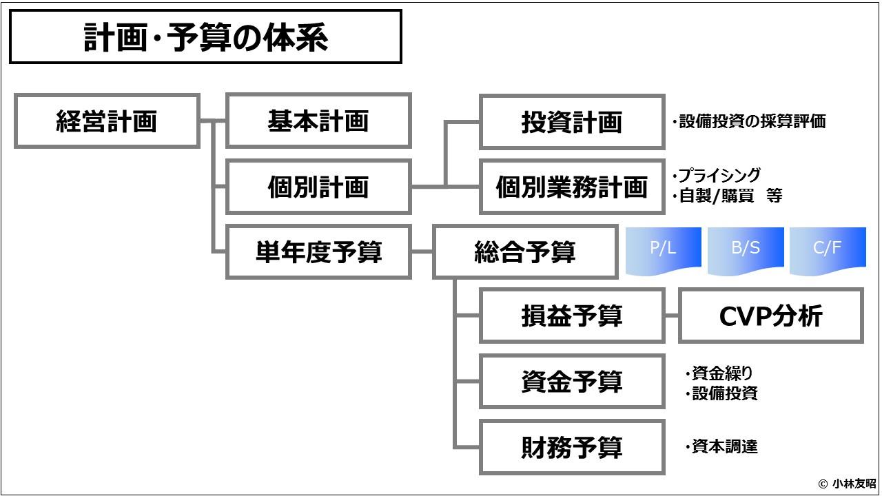 業績管理会計(入門編)計画・予算の体系_2