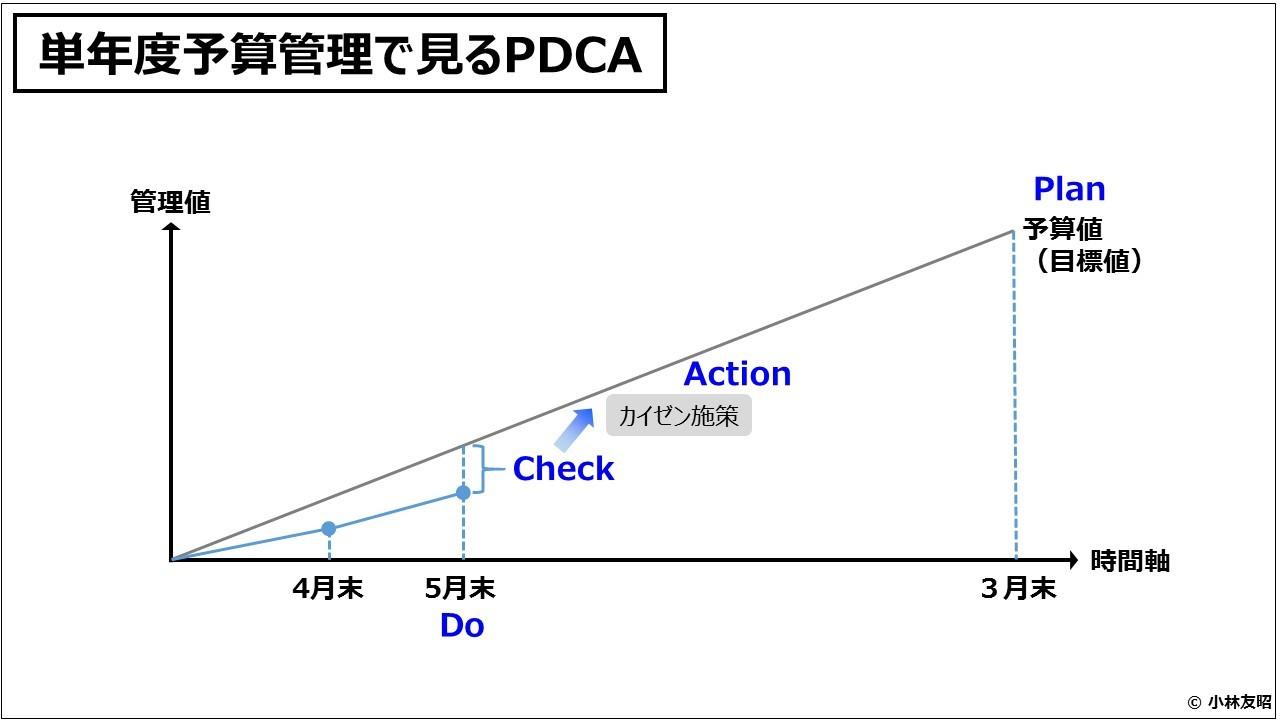 業績管理会計(入門編)単年度予算管理で見るPDCA