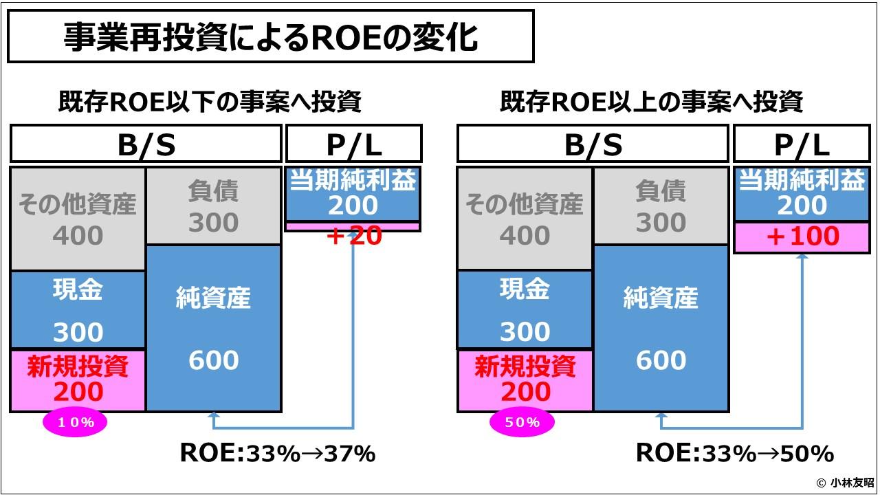 経営管理会計トピック_事業再投資によるROEの変化