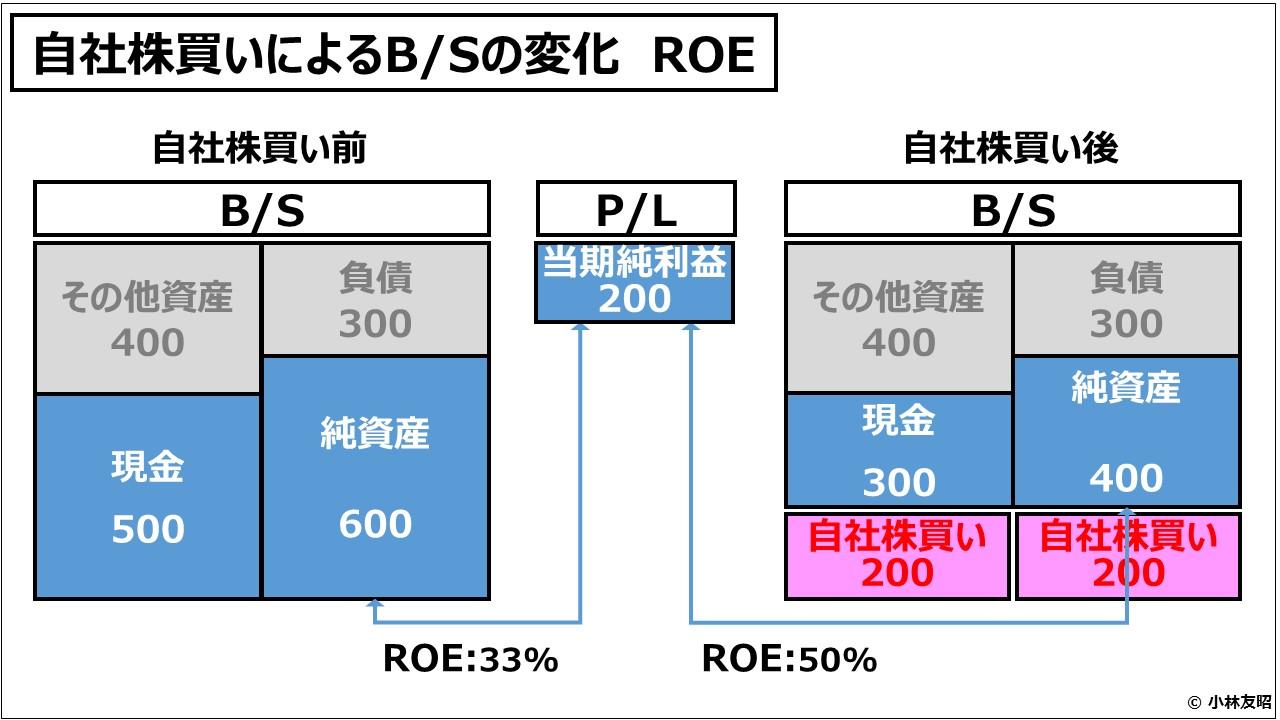 経営管理会計トピック_自社株買いによるBSの変化 ROE