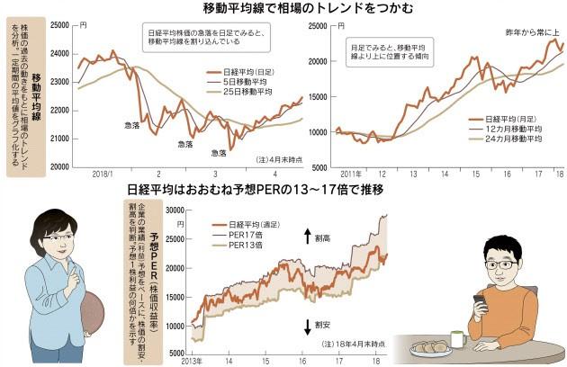 20180509_日経平均はおむね予想PERの13~17倍で推移_日本経済新聞夕刊