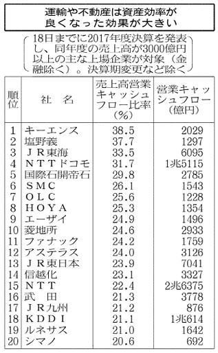 20180527_運輸や不動産は資産効率が良くなった効果が大きい_日本経済新聞朝刊