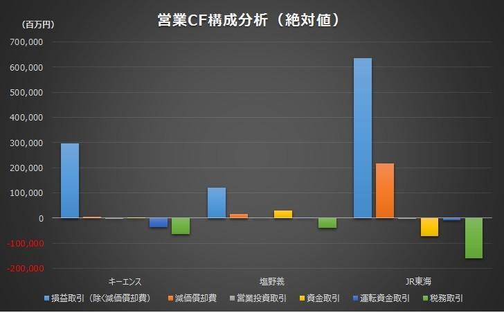 20180527_売上高営業キャッシュフロー比率_上位3社_グラフ_営業CF構成_絶対値
