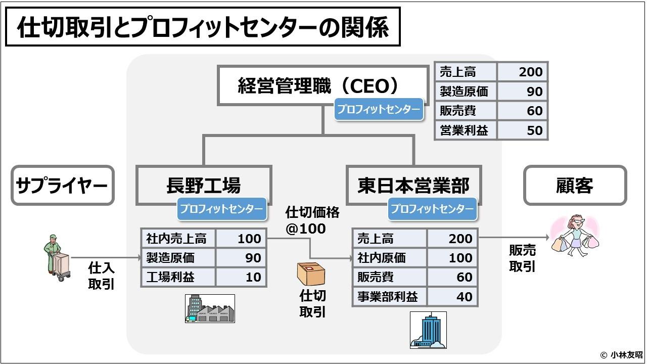 業績管理会計(入門編)仕切取引とプロフィットセンターの関係