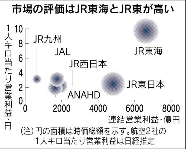 20180606_市場の評価はJR東海とJR東が高い_日本経済新聞朝刊