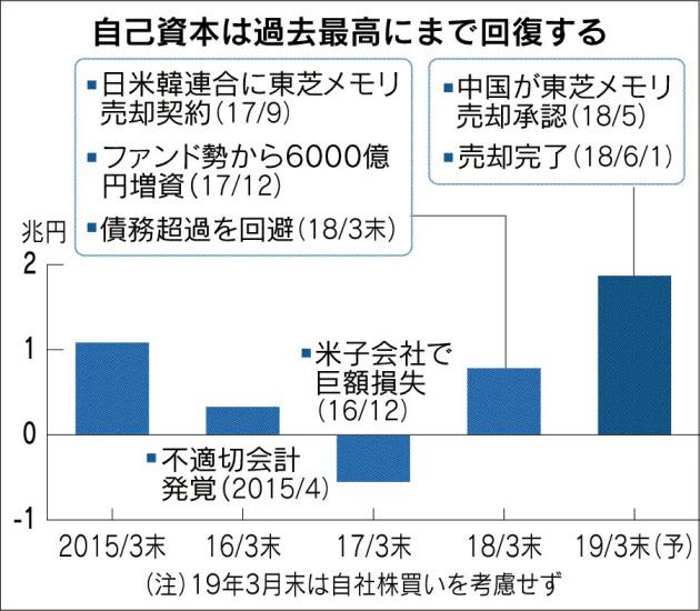 20180614_自己資本は過去最高にまで回復する_日本経済新聞朝刊