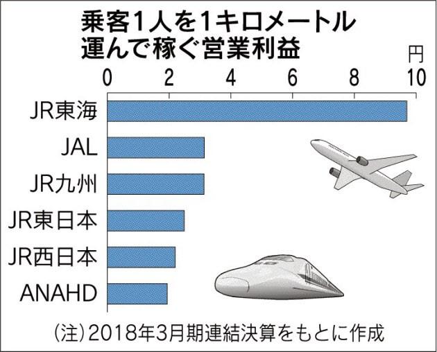 20180606_乗客1人を1キロメートル運んで稼ぐ営業利益_日本経済新聞朝刊