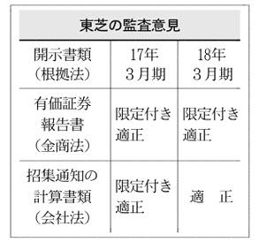 20180706_東芝の監査意見_日本経済新聞朝刊