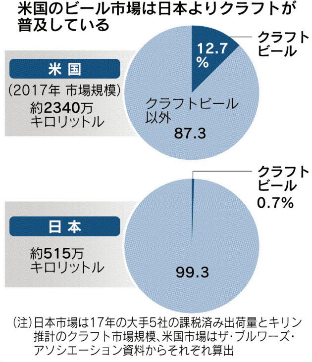 20180612_米国のビール市場は日本よりクラフトが普及している_日本経済新聞朝刊